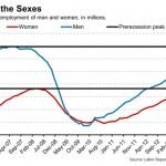 labor-department-battle-of-the-sexes-graph