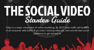 Social Video: It's So 2015