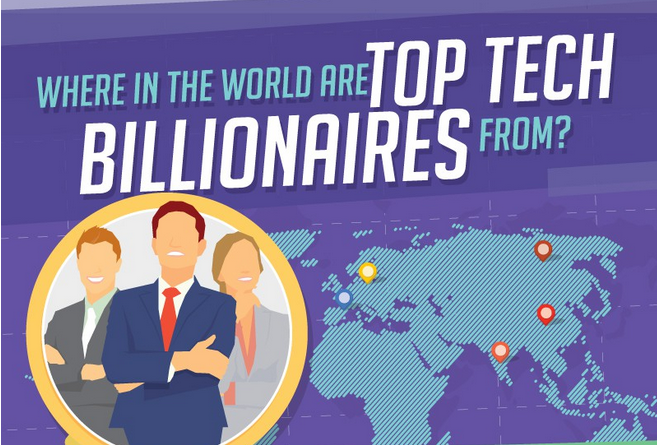 Negosentro where-in-the-world-are-top-tech-billionaires-from