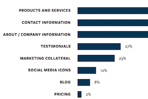 Know What B2B Buyers Value Most on Vendor Websites