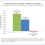customer-experience-leaders-outperform-the-market