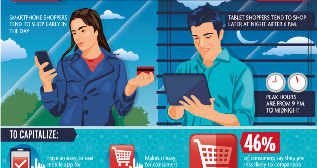 eStores: Give the Shoppers What They Want [Infographic on Online Trends]