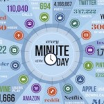 the-staggering-scale-of-what-happens-online-in-a-minute-infographic