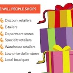 When, Where, and How Holiday Shoppers Plan to Buy [Infographic]