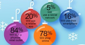 Infographic on How Consumers Plan to Research and Buy Gifts This Holiday Season