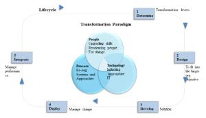 transform_company