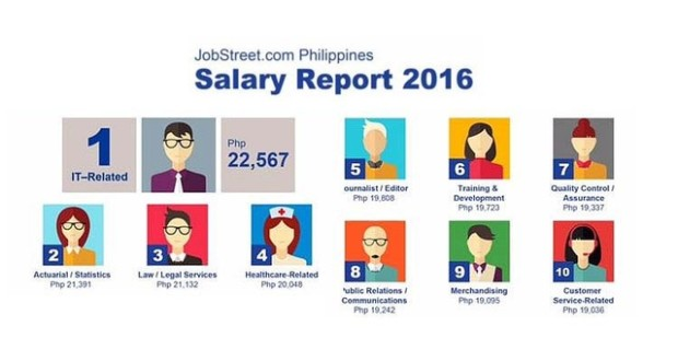 Jobstreet_salary_report_2016_fresh_graduate_