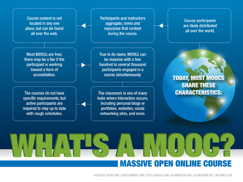 online learning, where to study online, MOOCs