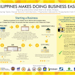 ease-of-doing-business-philippines, ease-of-doing-business-2016, steps-in-starting-a-business, starting-a-business-in-philippines