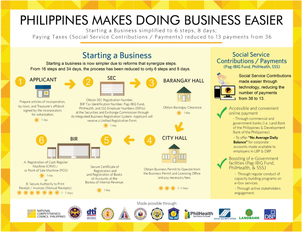 Ease Of Doing Business Philippines 2016 Steps In Starting A