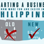 Starting a Business in Philippines: 6 steps, 8 days (Infographics)