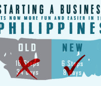 ease of doing business philippines, ease of doing business 2016, steps in starting a business, starting a business in philippines