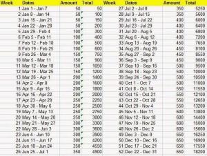 Customized 52-week challenge
