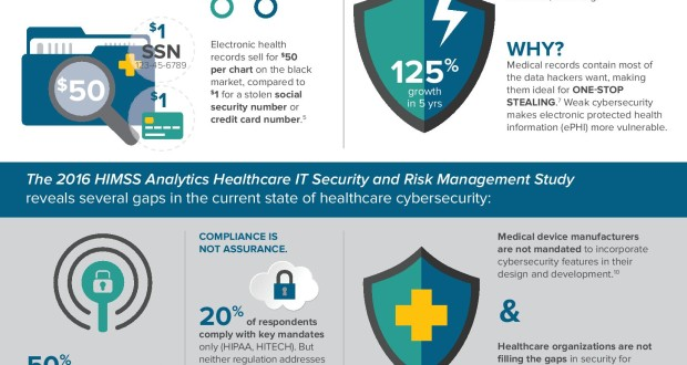 healthcare-it-security-risk-management-study, cybersecurity-in-healthcare, symantec