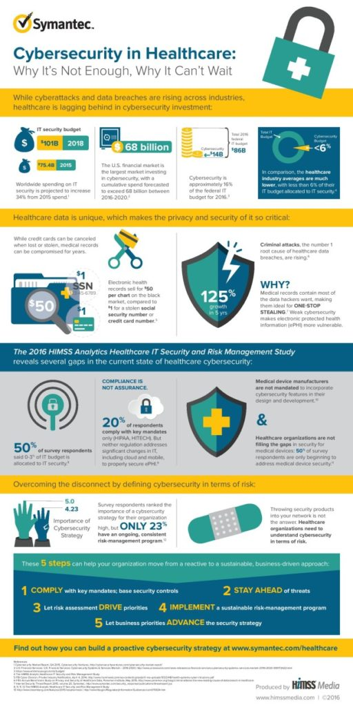 healthcare-it-security-risk-management-study