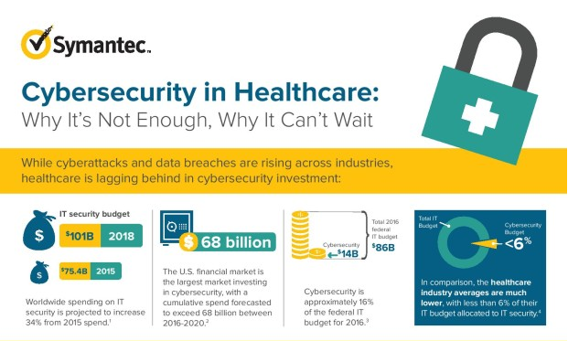 healthcare-security, symantec, cybersecurity-in-healthcare