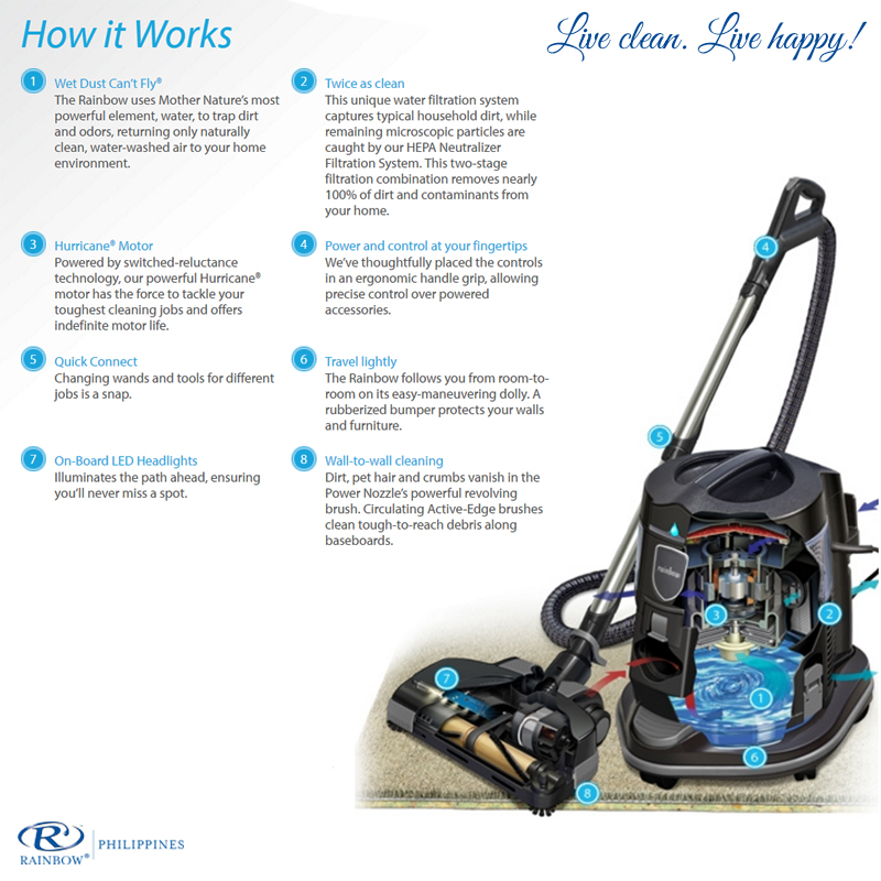 Rainbow Vacuum Cleaner Cleaning System Philippines