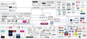 The Beauty Industry Giants: 8 Companies that Own Everything