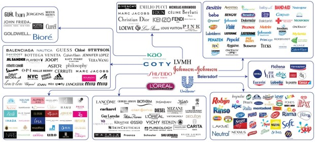 beauty-industry-giants, kao, coty, lvmh, shiseido, loreal, unilever, beiersdorf, johnson-and-johnson