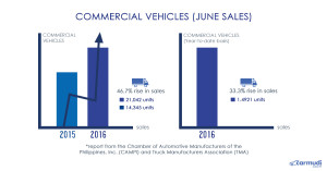 Commercial Vehicles (1)