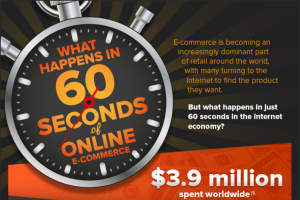 LOOK: Amazon can rack up sales of $204,000 in 60 seconds