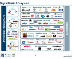 digital-ecosystem-music