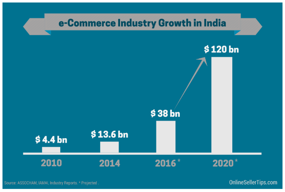 C:\Users\family\Pictures\ecommerce-india-2020.png