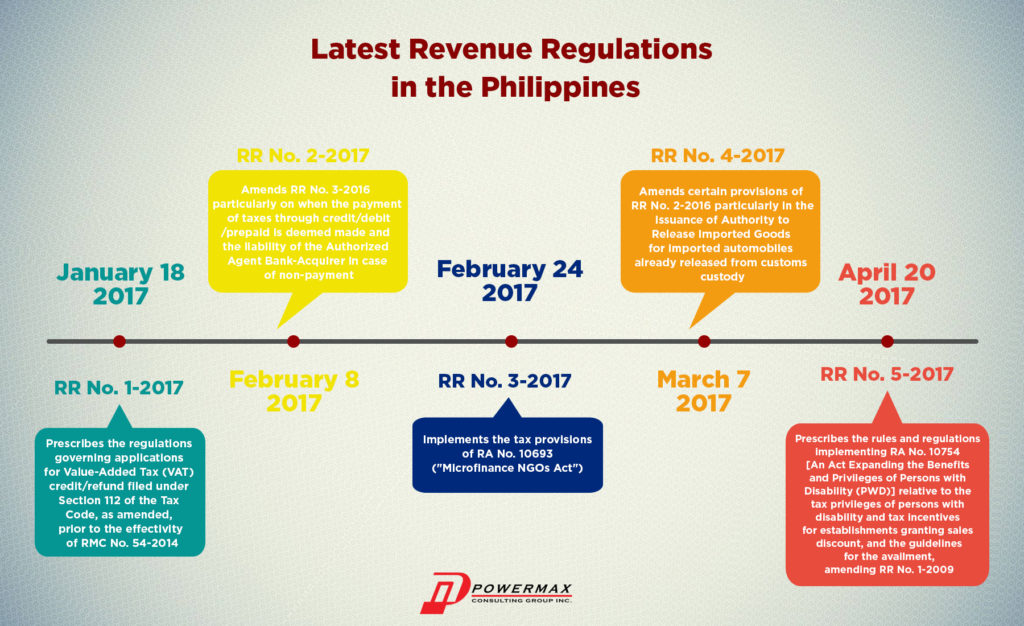 Revenue Regulations
