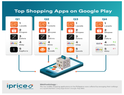 top-shopping-apps-google-play