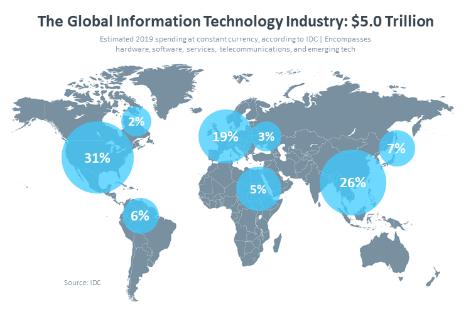 global_it_industry