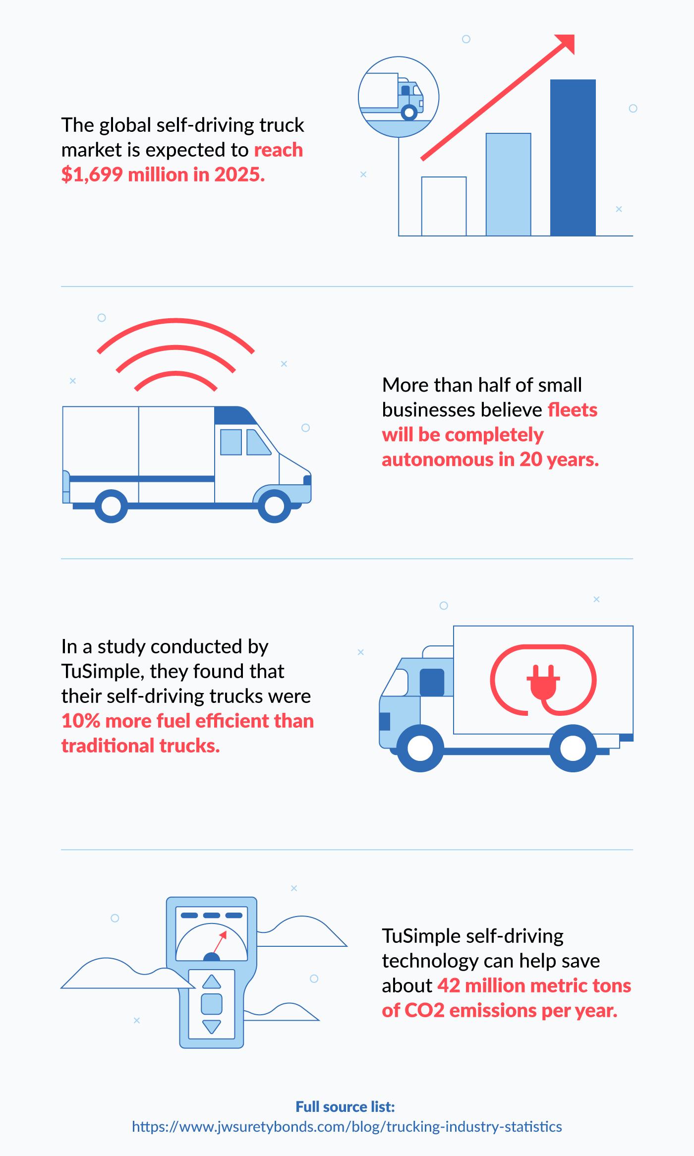 trucking statistics