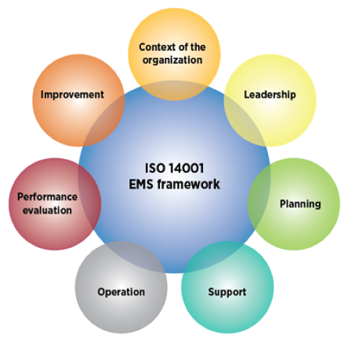 10 Benefits That Company Can Gain From The ISO 14001 Certification